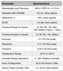 T610 Liquid and Gas Pressure Sensor